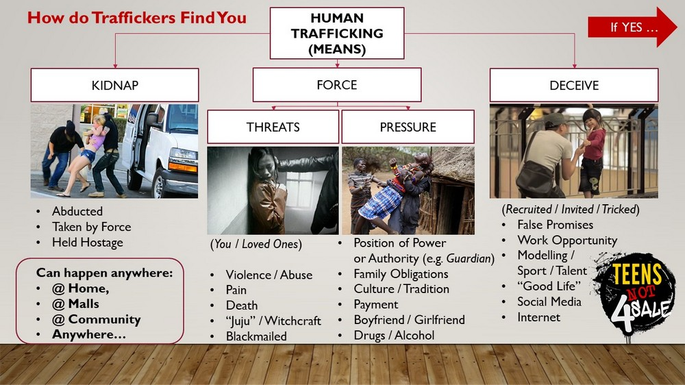 Human Trafficking Means